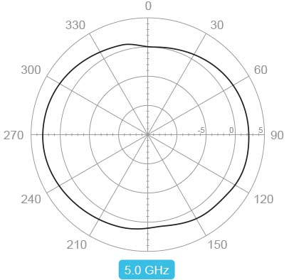 Cisco Meraki MR66-HW + LICENSE + 4 x antenna 802.11n