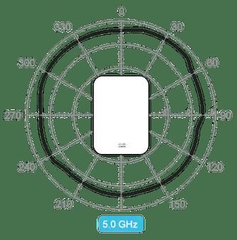 Cisco Meraki Cloud Managed Wireless Products