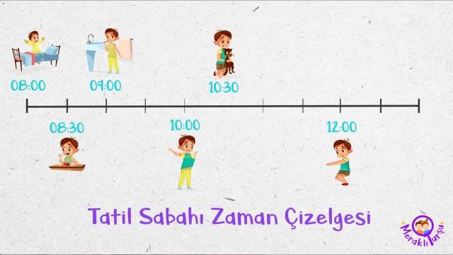 kronolojik zaman çizelgesi çeşitleri, zaman çizelgesi nasıl hazırlanır, ilkokul, meraklı turşu, sosyal bilgiler, 4.sınıf