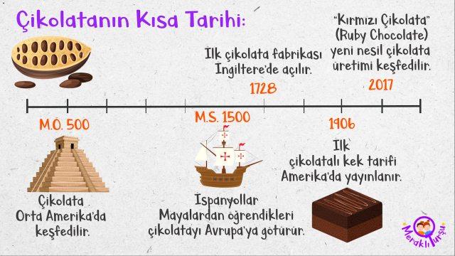 kronolojik zaman çizelgesi çeşitleri, zaman çizelgesi nasıl hazırlanır, ilkokul, meraklı turşu, sosyal bilgiler, 4.sınıf, çikolata, çikolatanın tarihi,
