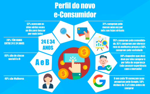 Infográfico e-consumidores no varejo online