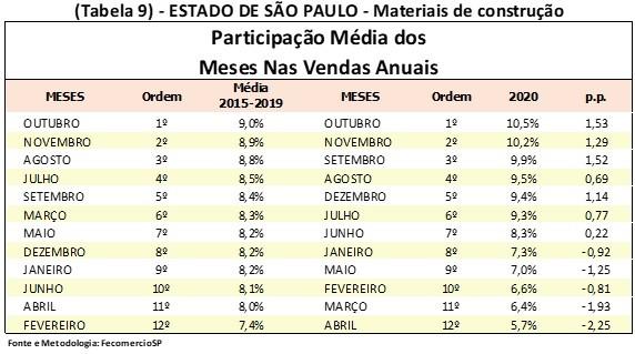 Medidas de combate à pandemia mudam sazonalidade do comércio paulista
