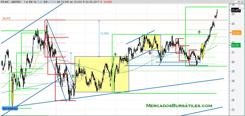 Inditex Mayo 2017 Medio Plazo