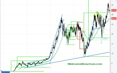 ACS con un gran segundo impulso hacia 40.50 €.