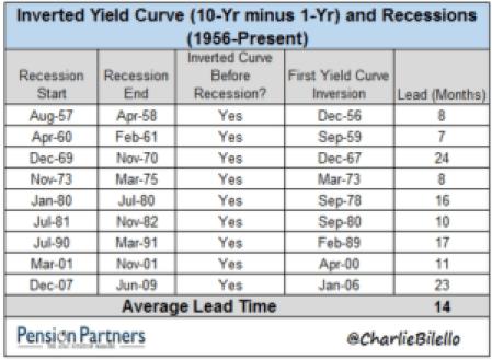 Curva de tipos y recesiones