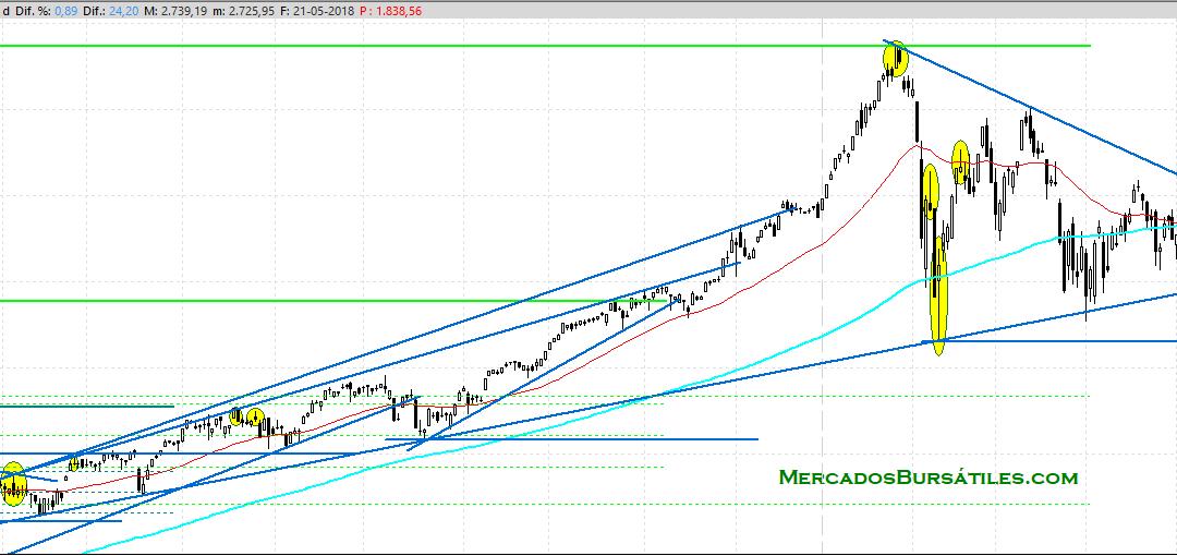 El S&P500 activa otra gran estructura alcista