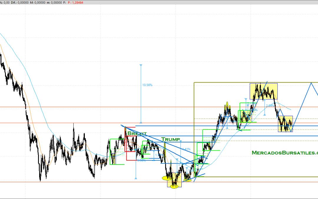 EUR / USD – Continua escenario marcado