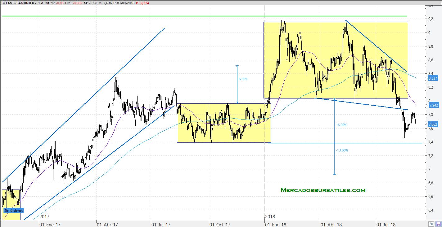 Bankinter Septiembre 2018
