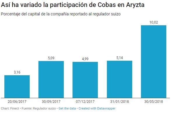 participación de paramés en Aryzta