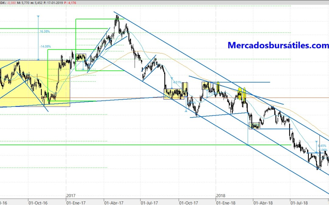Mediaset (TL5) y su canal bajista desde hace 10 meses.
