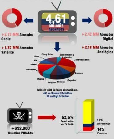 Venezuela - abonados TV de paga