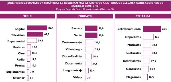 Estudio marcas - España 2