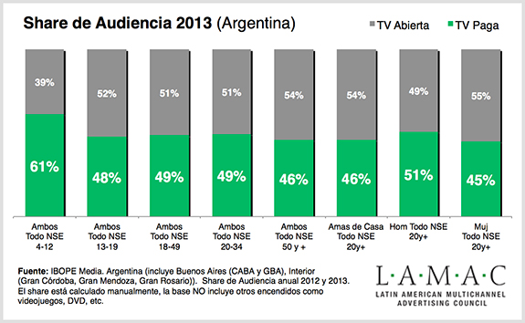 Argentina - TV Paga - share