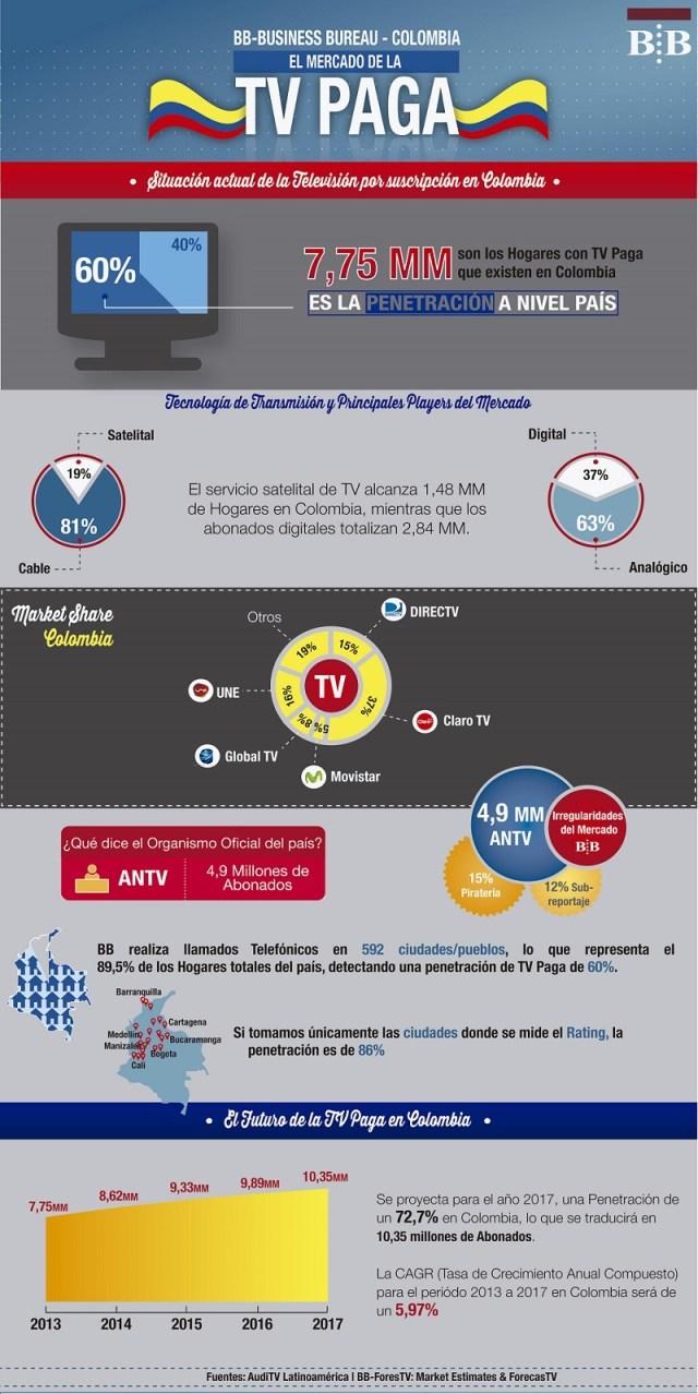 BusinessBureau_Colombia-Pay-TV