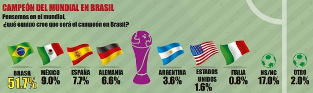 Mundial - México 3