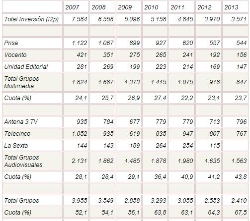 España - inversión publicitaria