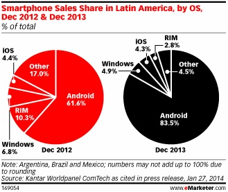 emarketer - android 1