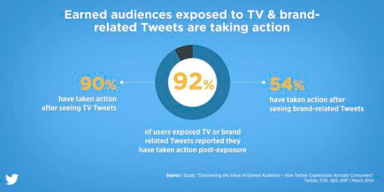Twitter - estudio TV targeting -