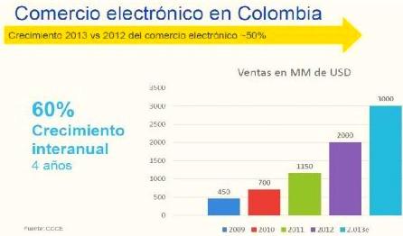Colombia - mercado libre -