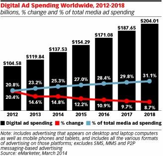 e-Marketer - publicidad digital