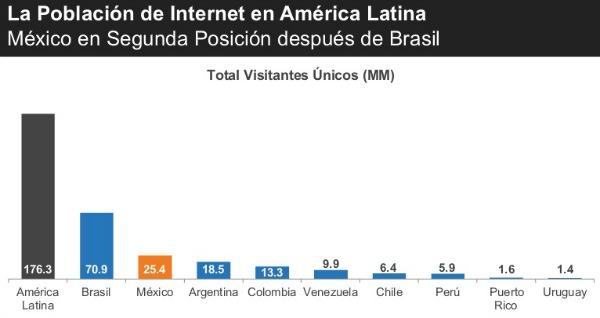 comscore - población internet en AL