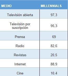 colombia millennials 2