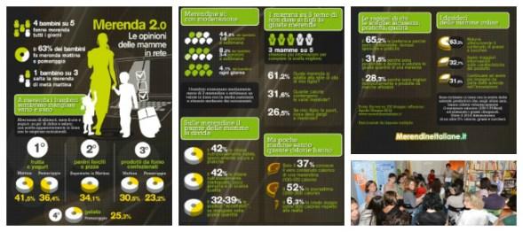 infografica merenda 2.0
