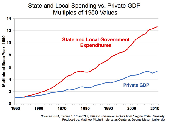 https://i0.wp.com/mercatus.org/sites/default/files/State-and-Local-Spending-vs-Private-GDP-580.jpg