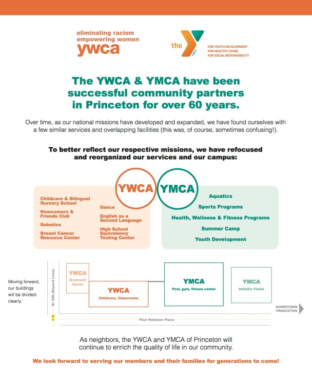 YMCA YWCA Infographic