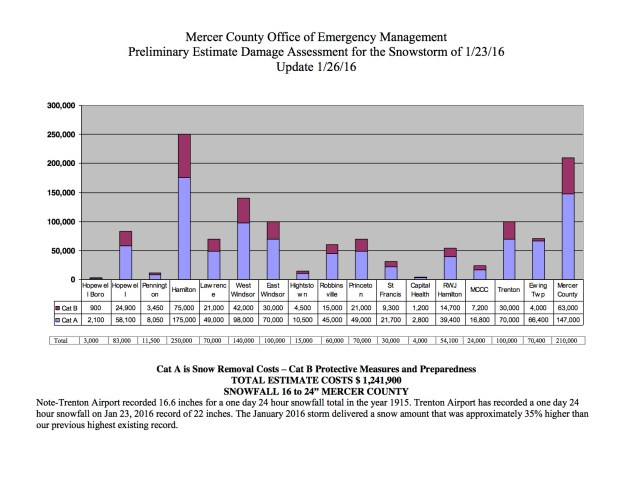 Mercer County and Municipal Preliminary Damage Assessment January 2016 S... copy