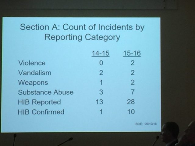 count-of-incidents-by-reporting-category