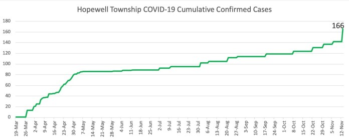 Number of COVID-19 cases spikes in Hopewell Township