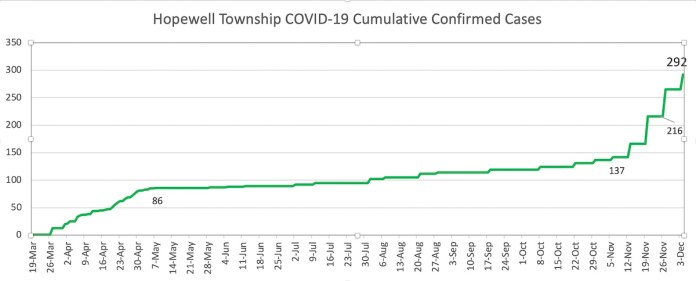 12/6/20 COVID graphs