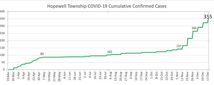 COVID-19 graphs 12/18/20