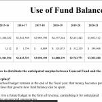 Use of Fund Balance