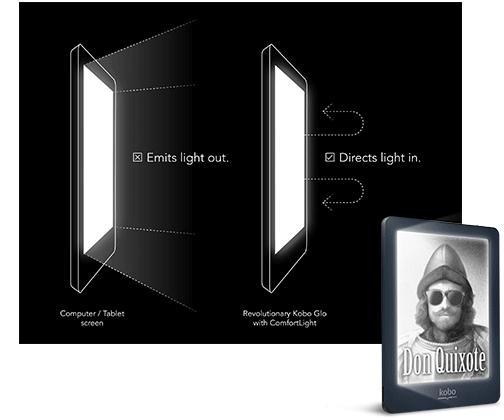 ComfortLight wirft Licht auf die Seite, nicht auf Ihr Gesicht