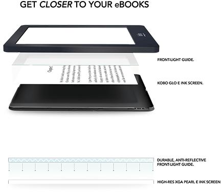 Kommen Sie Ihren eBooks so richtig nah - Ansicht der Einzelteile