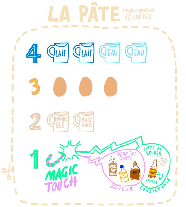 recette de pâte à crêpes mnémotechnique