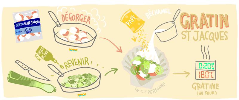 recette gratin de st jacques poireaux béchamel
