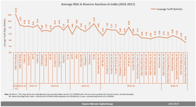 Average_Bids_in_Reverse_Auctions_in_India1