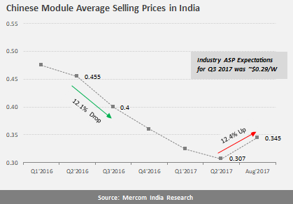 Chinese Module Average Selling Prices in India