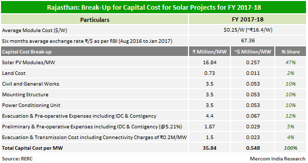 Break-Up for Capital Cost for Solar Projects for FY 2017-18
