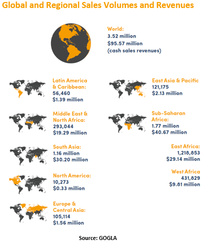 Global and Regional Sales Volumes and Revenues