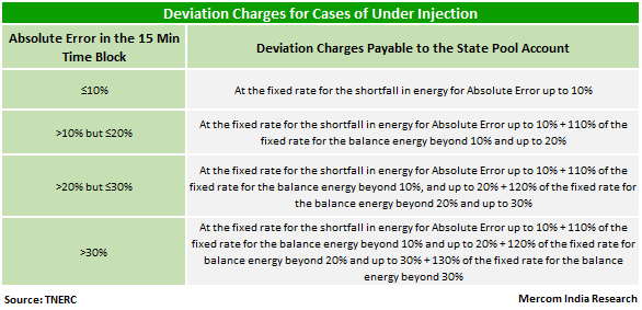 Deviation Charges for Cases of Under Injection