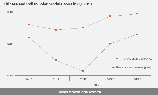 Chinese and Indian Solar Module ASPs in Q4 2017