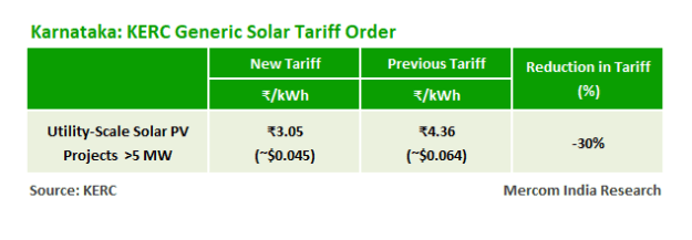Karnataka's New Utility-Scale Solar Benchmark Tariff is 30% Less at ₹3.05/kWh
