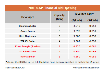 Cleanmax Quotes L1 Tariff of ₹3.64 for NREDCAP's Rooftop Solar Tender