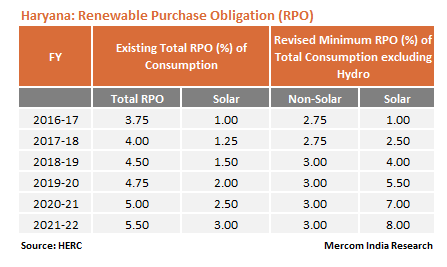 HERC Issues New Regulations for Procuring Solar Power to Meet RPO