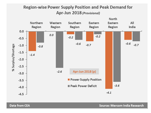 India's Peak Power Supply Deficit Dipped to 0.7% in Q1 FY 2018-19