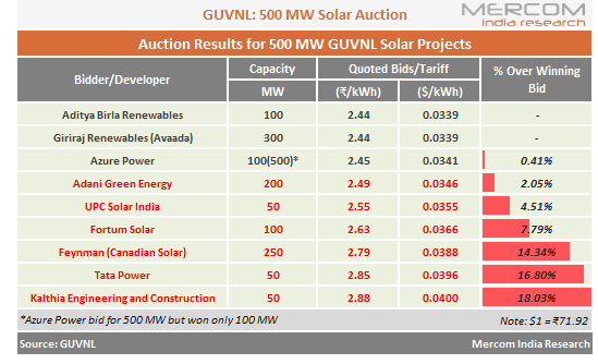 Aditya Birla Quotes Lowest Tariff of ₹2.44/kWh in GUVNL's 500 MW Solar Auction
